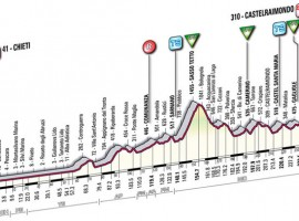 Koninginnerit Tirreno-Adriatico voor de zondagmiddag