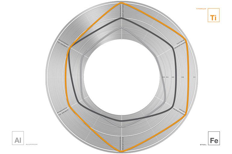 titanium-eigenschappen