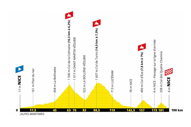 Tour de France 2020 Etappe 2: Nice Moyen Pays > Nice