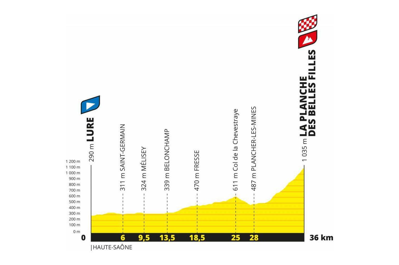 Tour de France 2020 Etappe 21: Lure - La Planche des Belles Filles