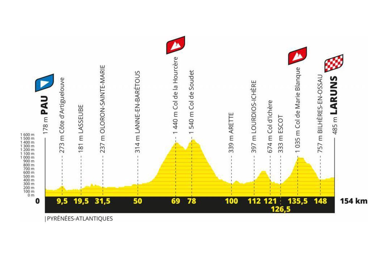 Tour de France 2020 Etappe 9: Pau > Laruns