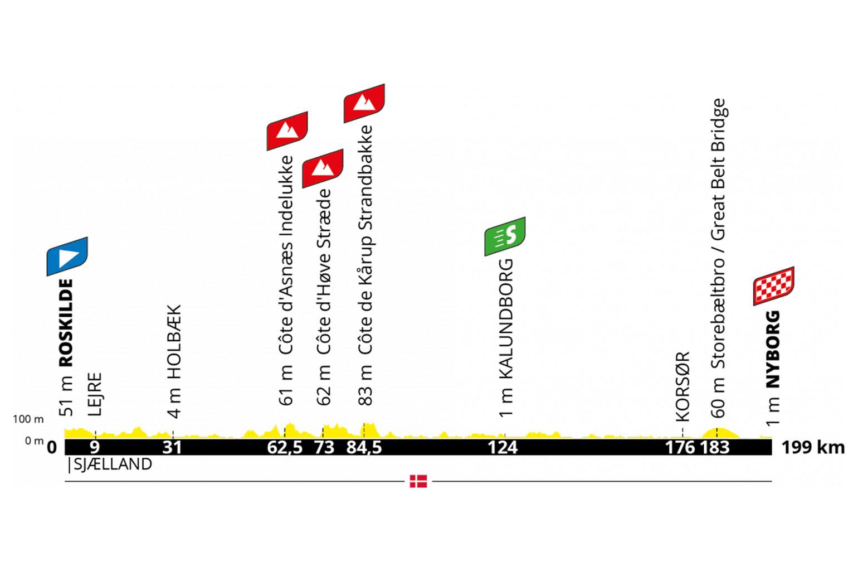 Grand Depart Tour de France Denemarken, etappe 2