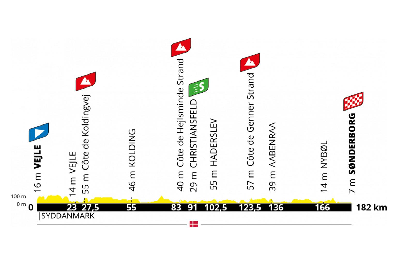 Grand Depart Tour de France Denemarken, etappe 3