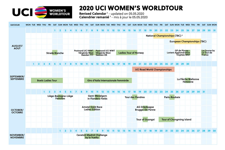 UCI Women's WorldTour herziene kalender 2020